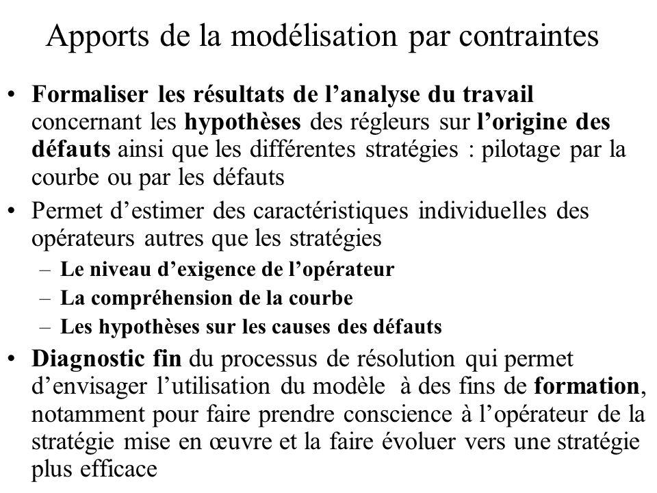 Formaliser les résultats de lanalyse du travail concernant les hypothèses des régleurs sur lorigine des défauts ainsi que les différentes stratégies :