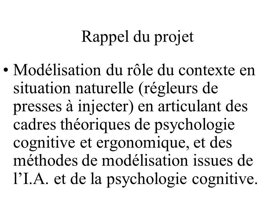 Rappel du projet Modélisation du rôle du contexte en situation naturelle (régleurs de presses à injecter) en articulant des cadres théoriques de psych
