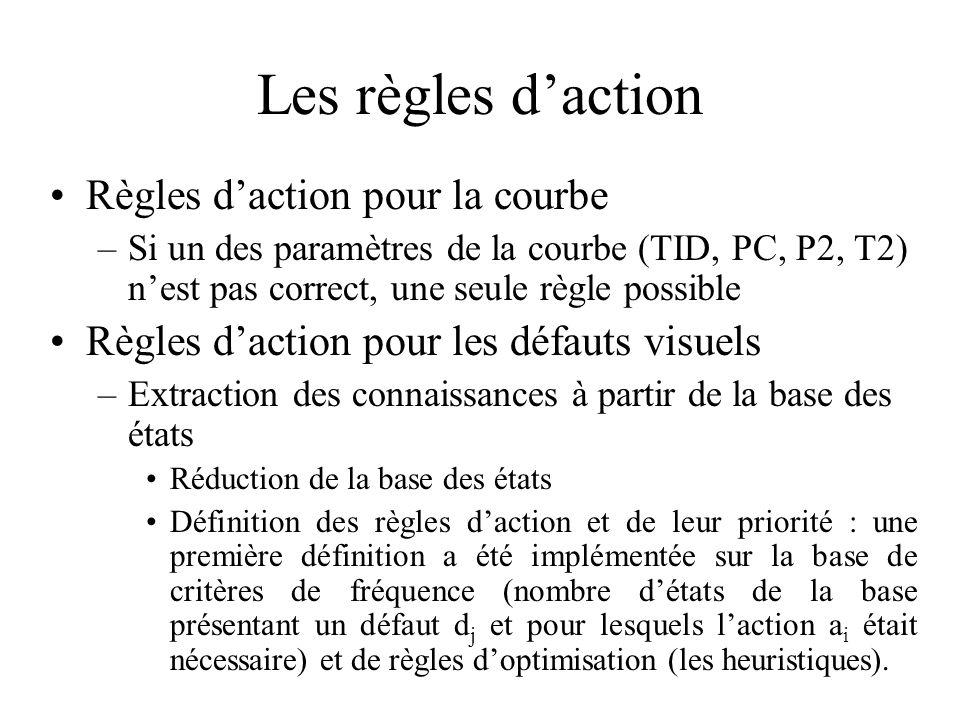 Les règles daction Règles daction pour la courbe –Si un des paramètres de la courbe (TID, PC, P2, T2) nest pas correct, une seule règle possible Règle