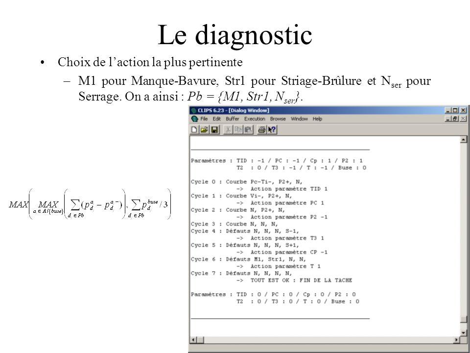 Le diagnostic Choix de laction la plus pertinente –M1 pour Manque-Bavure, Str1 pour Striage-Brûlure et N ser pour Serrage. On a ainsi : Pb = {M1, Str1