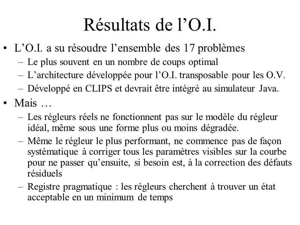 Résultats de lO.I. LO.I. a su résoudre lensemble des 17 problèmes –Le plus souvent en un nombre de coups optimal –Larchitecture développée pour lO.I.
