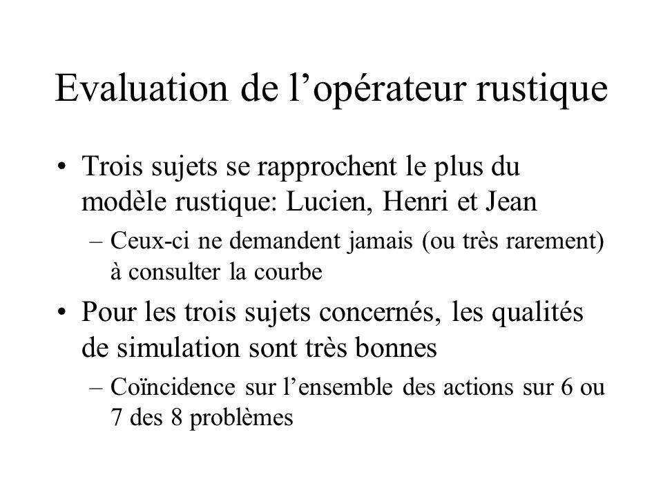Evaluation de lopérateur rustique Trois sujets se rapprochent le plus du modèle rustique: Lucien, Henri et Jean –Ceux-ci ne demandent jamais (ou très