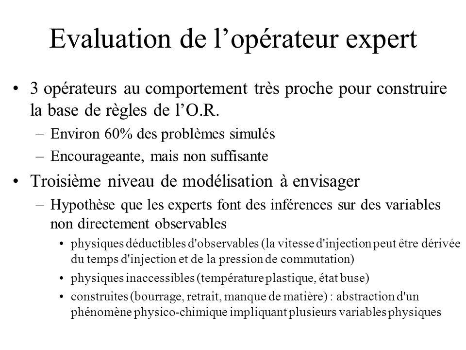 Evaluation de lopérateur expert 3 opérateurs au comportement très proche pour construire la base de règles de lO.R. –Environ 60% des problèmes simulés