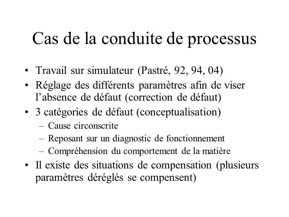 Cas de la conduite de processus Travail sur simulateur (Pastré, 92, 94, 04) Réglage des différents paramètres afin de viser labsence de défaut (correc