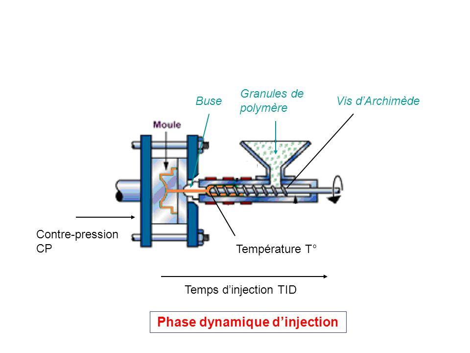 Granules de polymère Vis dArchimèdeBuse Phase dynamique dinjection Température T° Contre-pression CP Temps dinjection TID