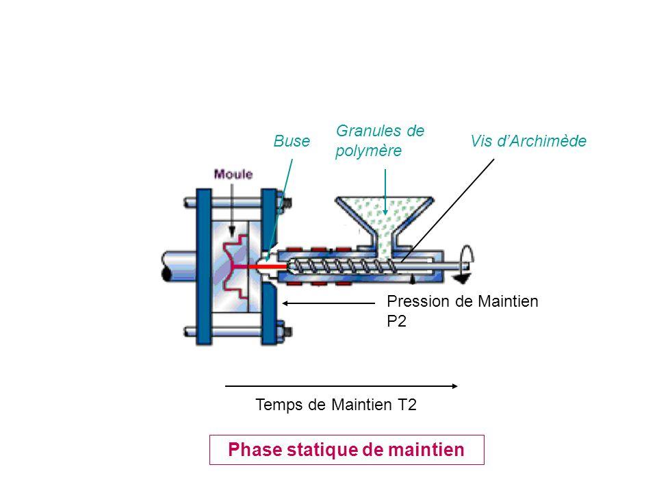 Phase statique de maintien Temps de Maintien T2 Pression de Maintien P2 Granules de polymère Vis dArchimèdeBuse