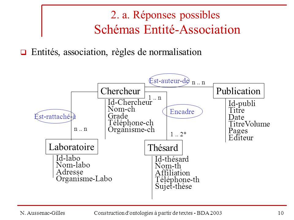 N.Aussenac-GillesConstruction d ontologies à partir de textes - BDA 200310 2.