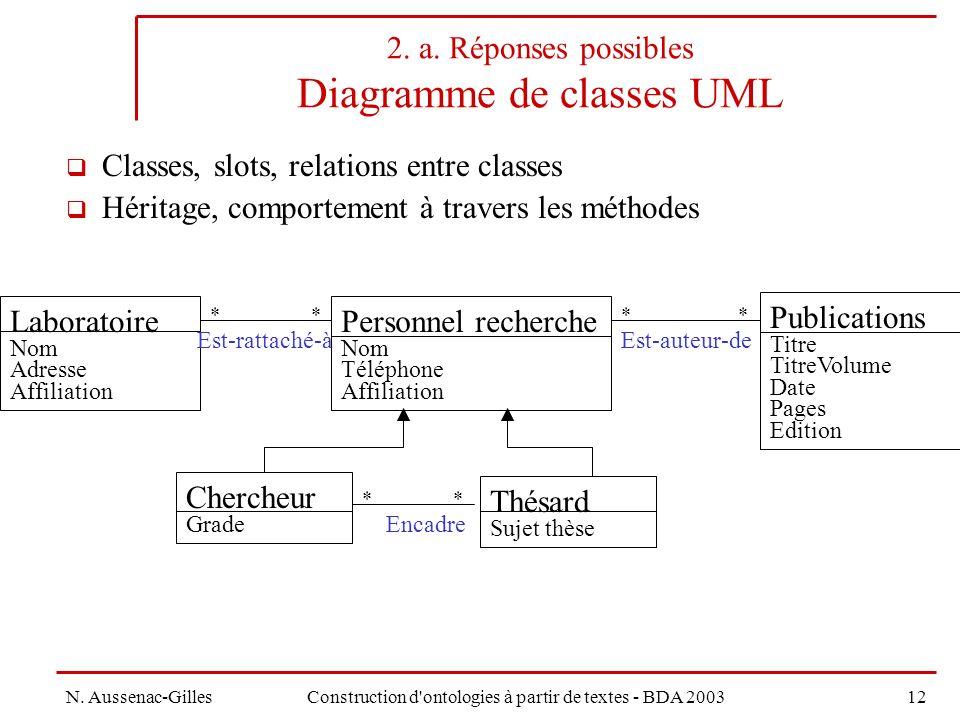 N.Aussenac-GillesConstruction d ontologies à partir de textes - BDA 200312 2.