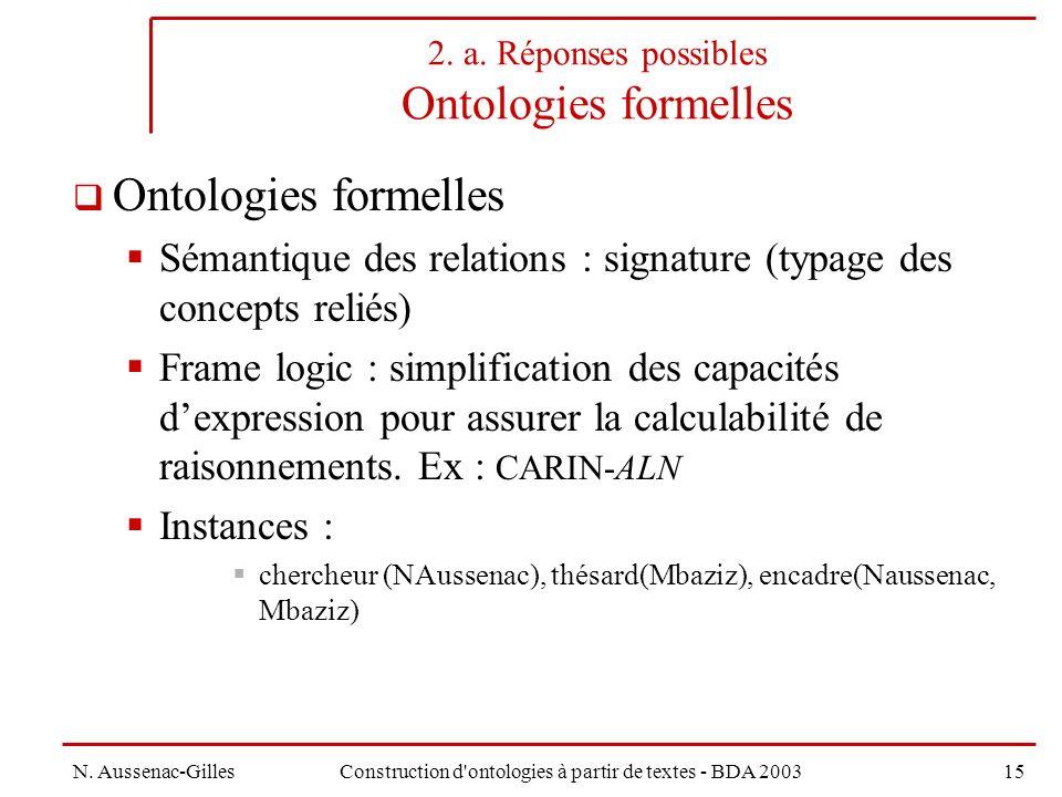 N.Aussenac-GillesConstruction d ontologies à partir de textes - BDA 200315 2.