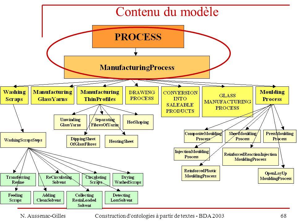 N. Aussenac-GillesConstruction d ontologies à partir de textes - BDA 200368 Contenu du modèle