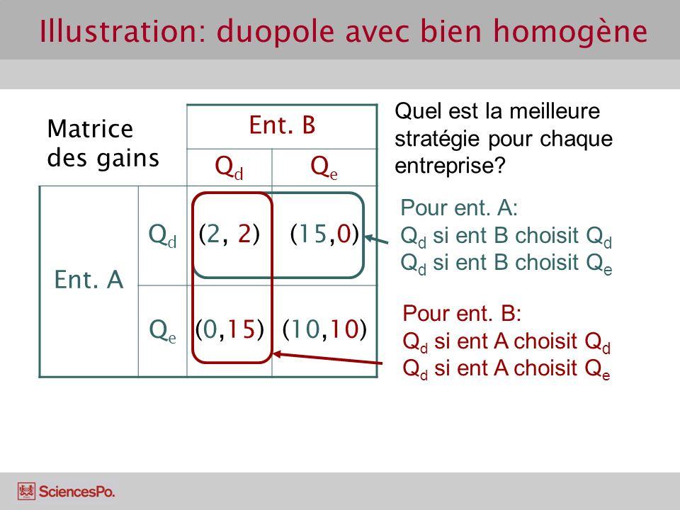 Matrice des gains Ent. B QdQd QeQe Ent. A QdQd (2, 2)(15,0) QeQe (0,15)(10,10) Pour ent. A: Q d si ent B choisit Q d Q d si ent B choisit Q e Quel est
