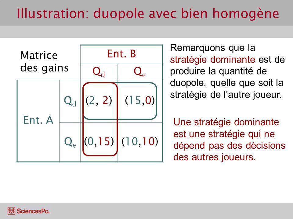 Matrice des gains Ent. B QdQd QeQe Ent. A QdQd (2, 2)(15,0) QeQe (0,15)(10,10) Remarquons que la stratégie dominante est de produire la quantité de du