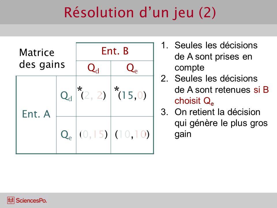 Matrice des gains Ent. B QdQd QeQe Ent. A QdQd (2, 2)(15,0) QeQe (0,15)(10,10) Résolution dun jeu (2) 1.Seules les décisions de A sont prises en compt