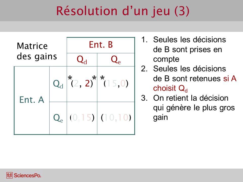 Matrice des gains Ent. B QdQd QeQe Ent. A QdQd (2, 2)(15,0) QeQe (0,15)(10,10) Résolution dun jeu (3) 1.Seules les décisions de B sont prises en compt