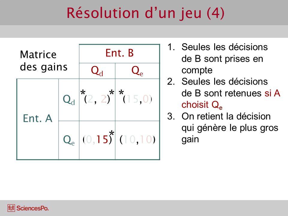Matrice des gains Ent. B QdQd QeQe Ent. A QdQd (2, 2)(15,0) QeQe (0,15)(10,10) Résolution dun jeu (4) 1.Seules les décisions de B sont prises en compt