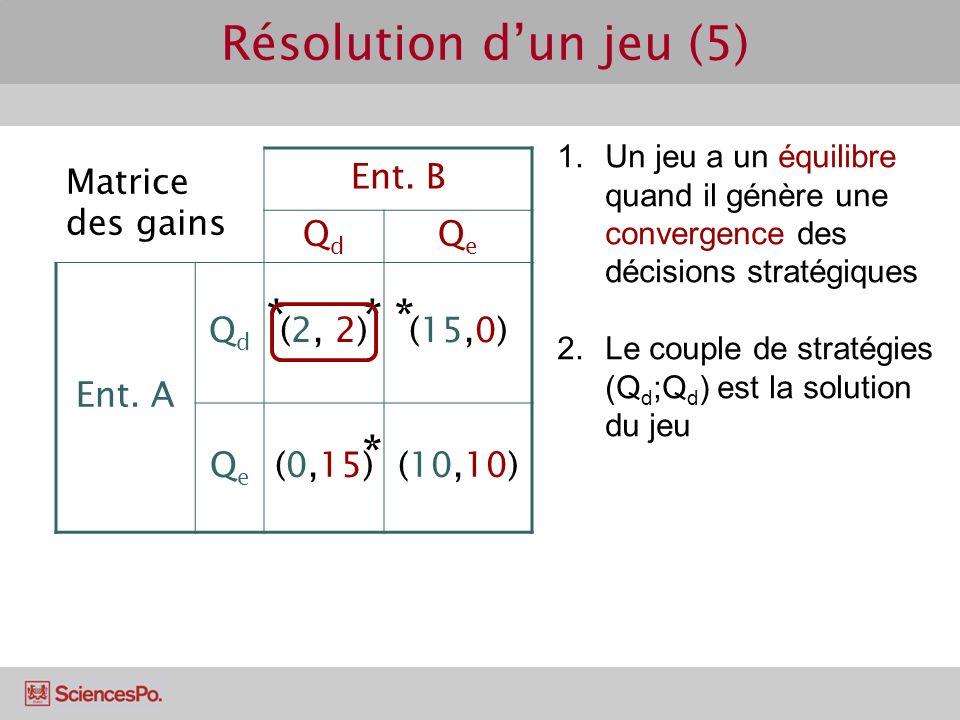 Matrice des gains Ent. B QdQd QeQe Ent. A QdQd (2, 2)(15,0) QeQe (0,15)(10,10) Résolution dun jeu (5) 1.Un jeu a un équilibre quand il génère une conv