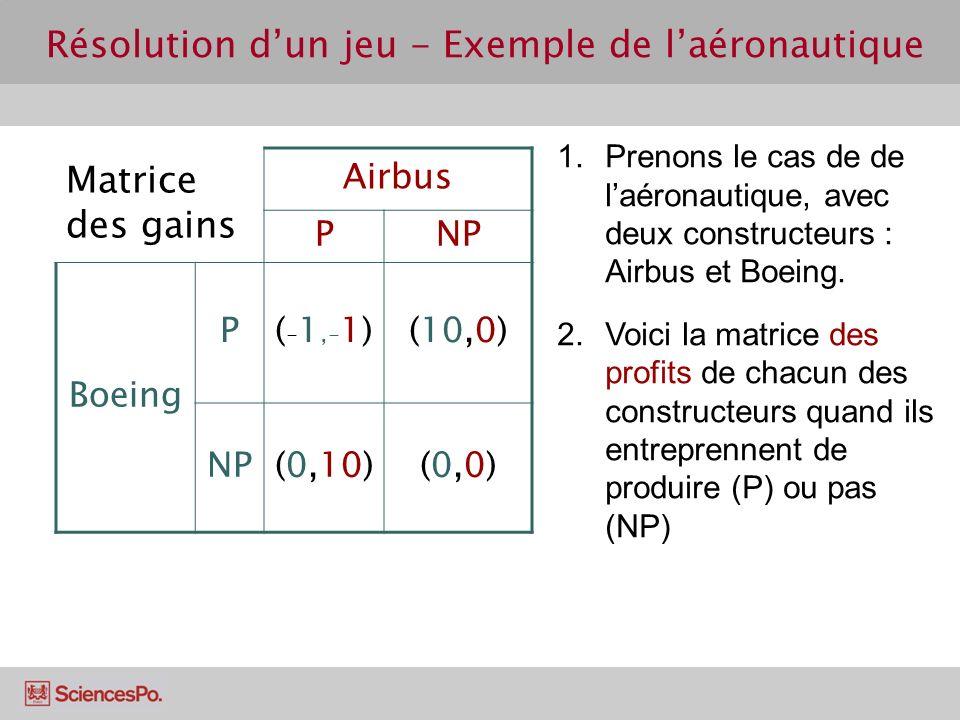 Matrice des gains Airbus PNP Boeing P(-1,-1)(-1,-1)(10,0) NP(0,10)(0,0)(0,0) Résolution dun jeu - Exemple de laéronautique 1.Prenons le cas de de laér