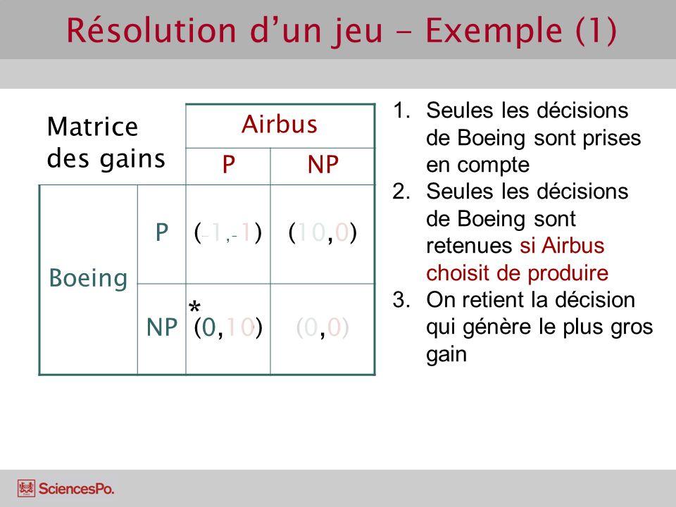 Matrice des gains Airbus PNP Boeing P(-1,-1)(-1,-1)(10,0) NP(0,10)(0,0)(0,0) Résolution dun jeu - Exemple (1) 1.Seules les décisions de Boeing sont pr