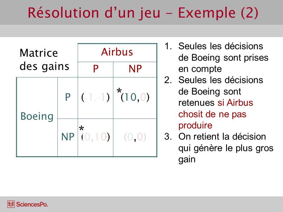 Matrice des gains Airbus PNP Boeing P(-1,-1)(-1,-1)(10,0) NP(0,10)(0,0)(0,0) Résolution dun jeu - Exemple (2) 1.Seules les décisions de Boeing sont pr