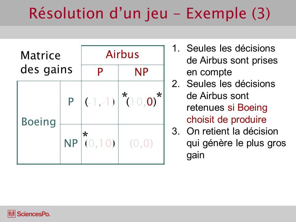 Matrice des gains Airbus PNP Boeing P(-1,-1)(-1,-1)(10,0) NP(0,10)(0,0)(0,0) Résolution dun jeu - Exemple (3) 1.Seules les décisions de Airbus sont pr