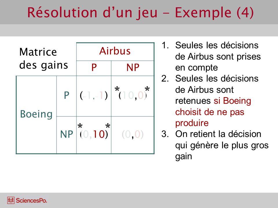 Matrice des gains Airbus PNP Boeing P(-1,-1)(-1,-1)(10,0) NP(0,10)(0,0)(0,0) Résolution dun jeu - Exemple (4) 1.Seules les décisions de Airbus sont pr