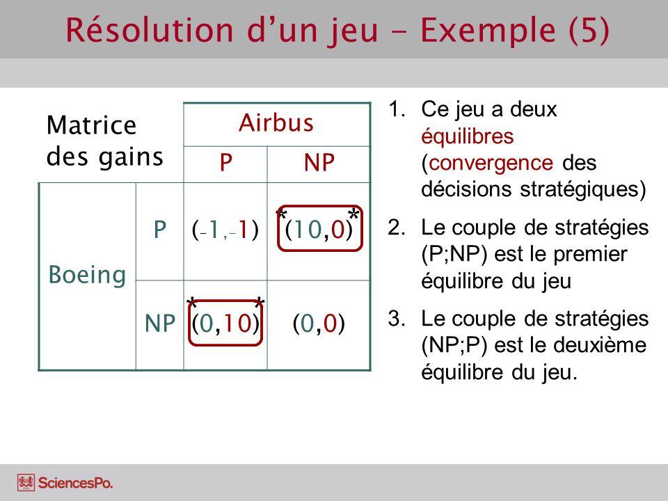Matrice des gains Airbus PNP Boeing P(-1,-1)(-1,-1)(10,0) NP(0,10)(0,0)(0,0) Résolution dun jeu - Exemple (5) 1.Ce jeu a deux équilibres (convergence