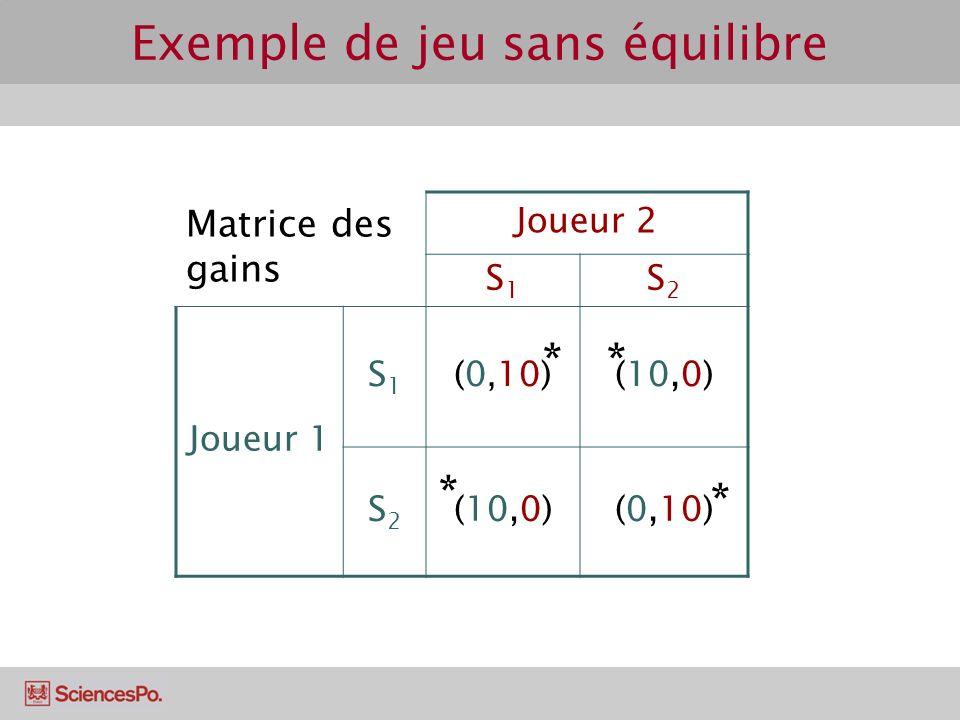 Matrice des gains Joueur 2 S1S1 S2S2 Joueur 1 S1S1 (0, 10)(10,0) S2S2 (0,10) Exemple de jeu sans équilibre * * * *