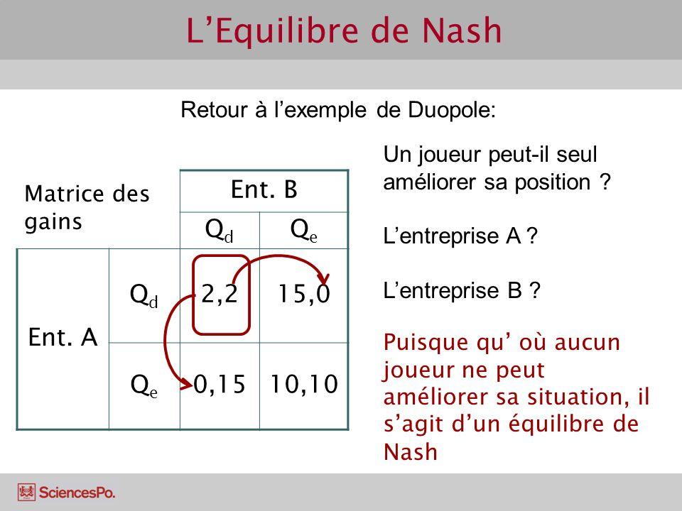 Retour à lexemple de Duopole: Matrice des gains Ent. B QdQd QeQe Ent. A QdQd 2,215,0 QeQe 0,1510,10 Un joueur peut-il seul améliorer sa position ? Len
