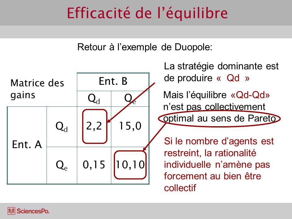 Efficacité de léquilibre Retour à lexemple de Duopole: Matrice des gains Ent. B QdQd QeQe Ent. A QdQd 2,215,0 QeQe 0,1510,10 La stratégie dominante es