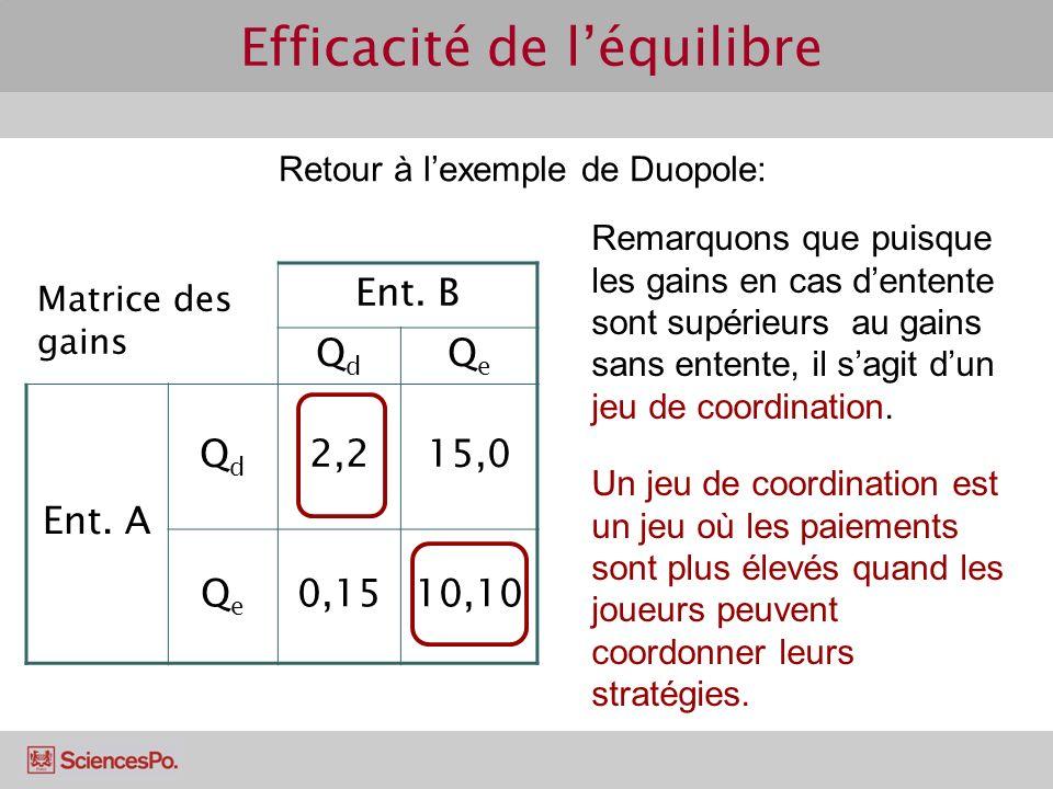 Efficacité de léquilibre Retour à lexemple de Duopole: Matrice des gains Ent. B QdQd QeQe Ent. A QdQd 2,215,0 QeQe 0,1510,10 Remarquons que puisque le
