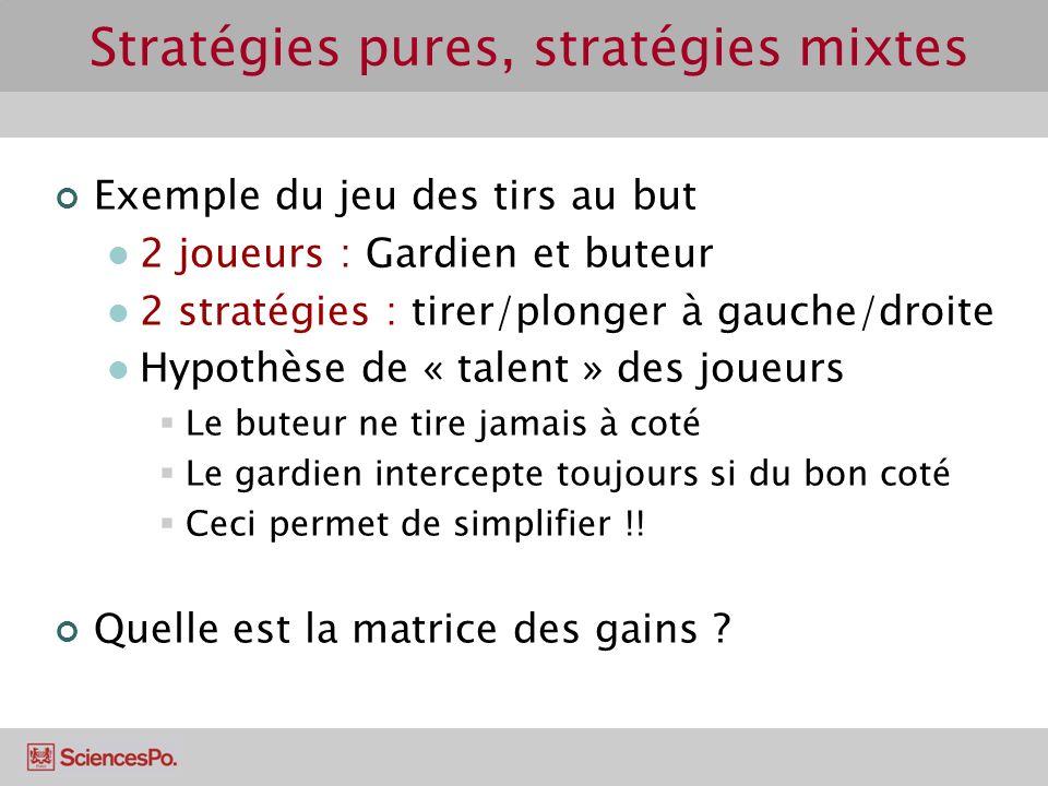 Stratégies pures, stratégies mixtes Exemple du jeu des tirs au but 2 joueurs : Gardien et buteur 2 stratégies : tirer/plonger à gauche/droite Hypothès