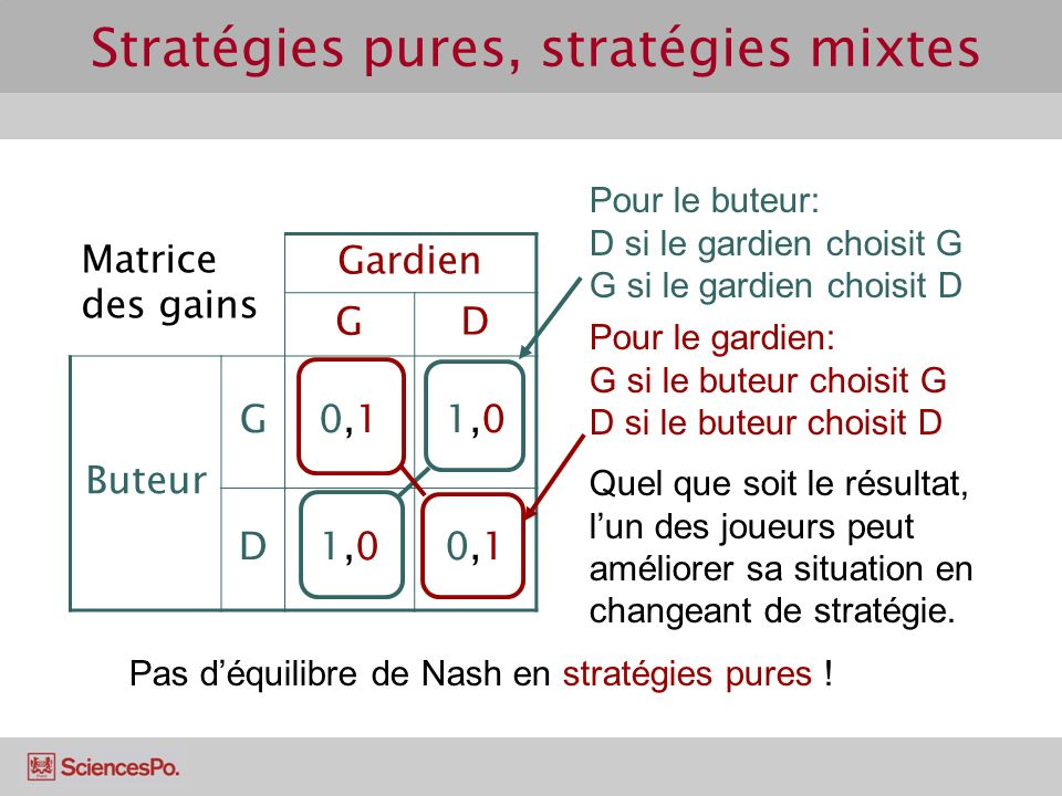 Stratégies pures, stratégies mixtes Pour le buteur: D si le gardien choisit G G si le gardien choisit D Matrice des gains Gardien GD Buteur G0,10,11,0