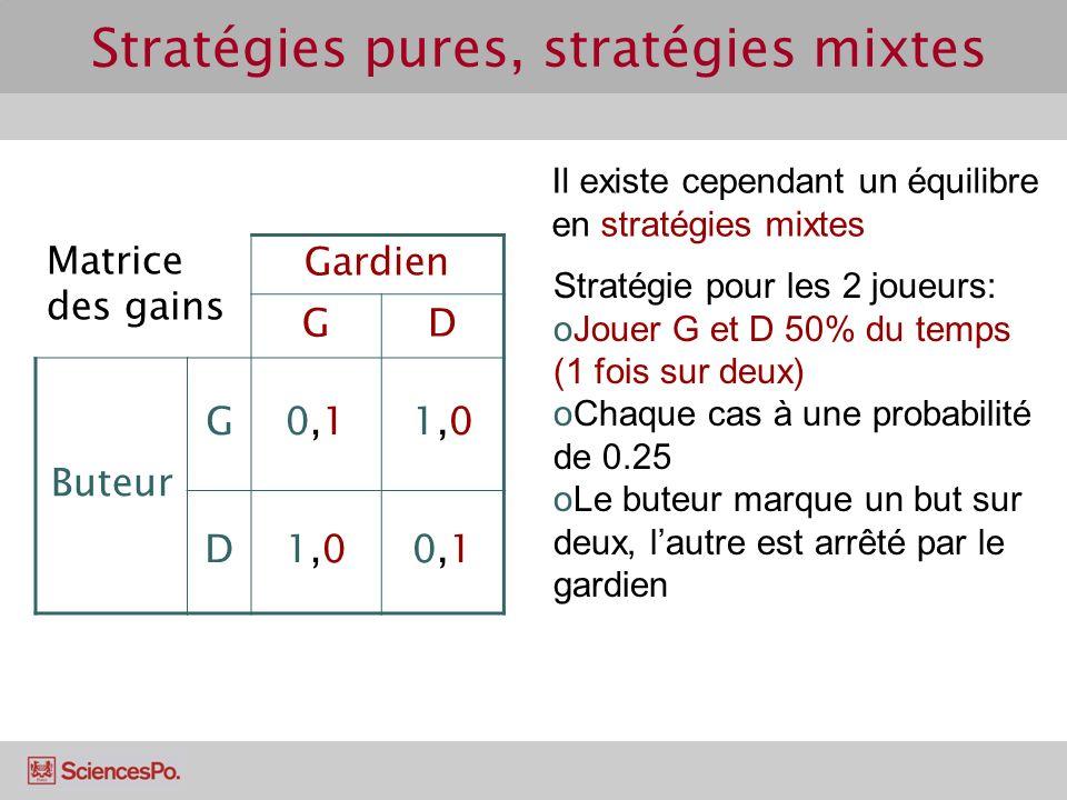 Stratégies pures, stratégies mixtes Il existe cependant un équilibre en stratégies mixtes Stratégie pour les 2 joueurs: oJouer G et D 50% du temps (1