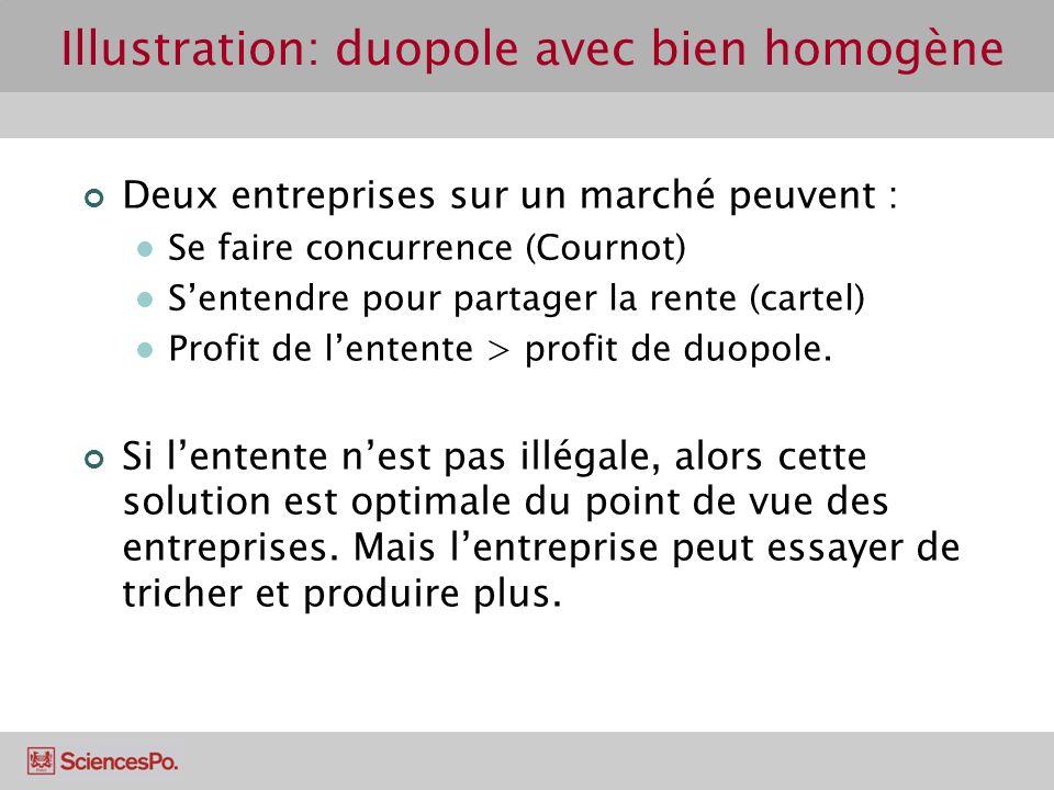 Illustration: duopole avec bien homogène Deux entreprises sur un marché peuvent : Se faire concurrence (Cournot) Sentendre pour partager la rente (car