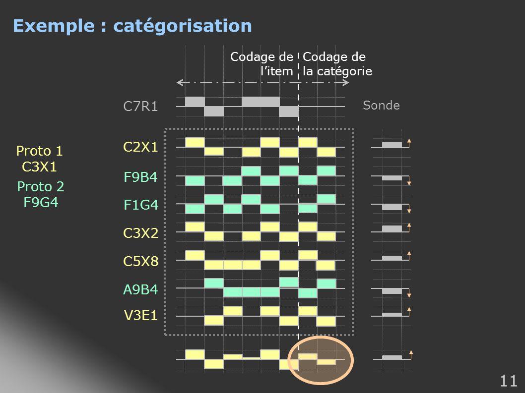 11 Exemple : catégorisation Codage de litem Codage de la catégorie C2X1 F9B4 F1G4 A9B4 C3X2 C5X8 V3E1 Sonde C7R1 Proto 1 C3X1 Proto 2 F9G4