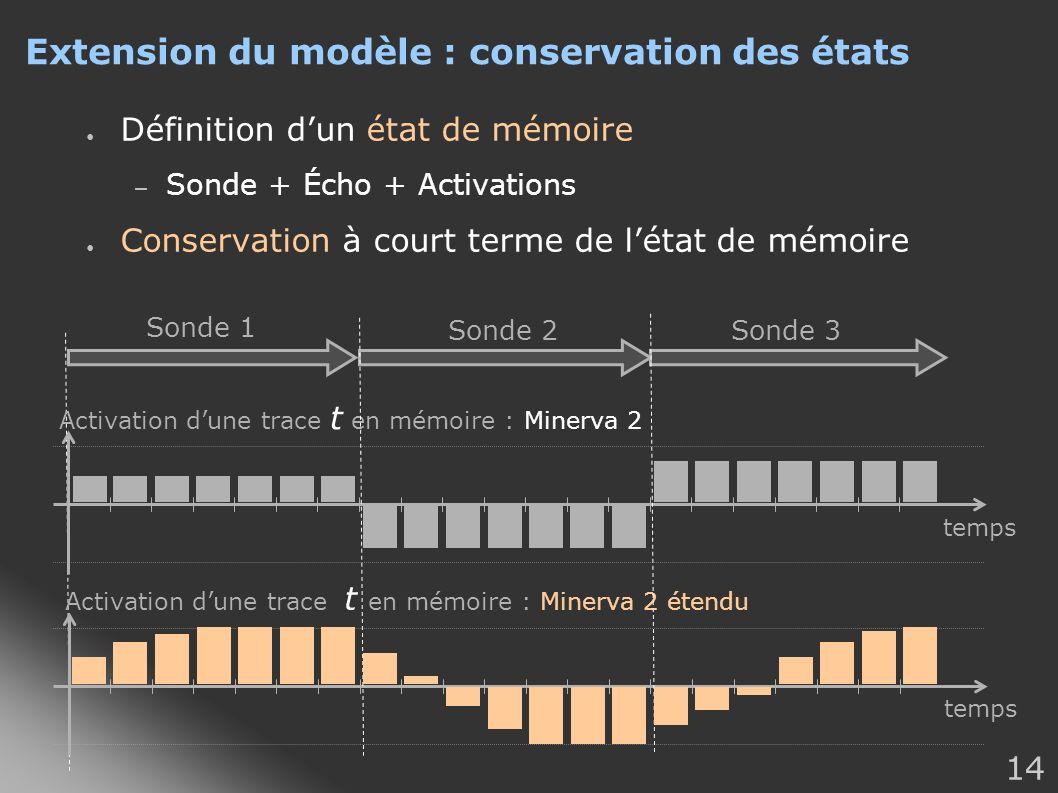 14 Extension du modèle : conservation des états Définition dun état de mémoire – Sonde + Écho + Activations Conservation à court terme de létat de mém