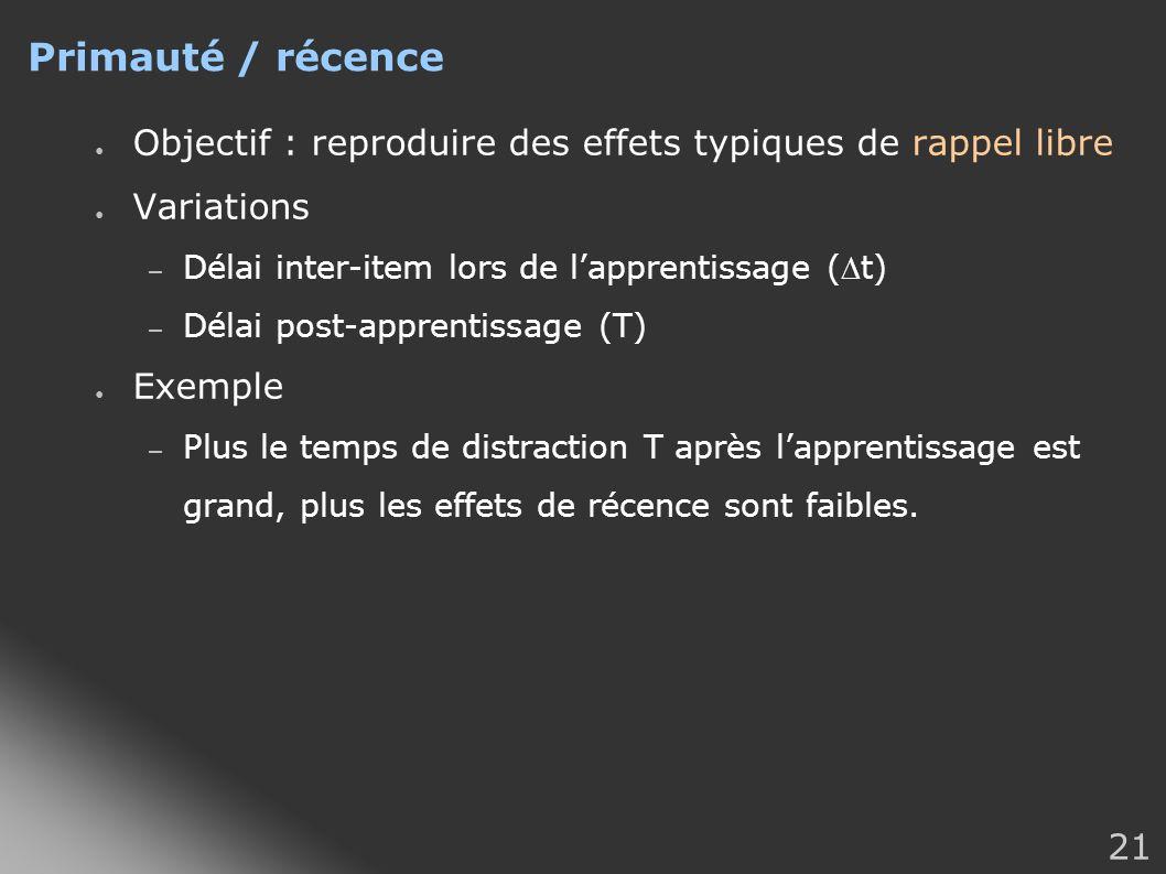 21 Primauté / récence Objectif : reproduire des effets typiques de rappel libre Variations – Délai inter-item lors de lapprentissage (t) – Délai post-