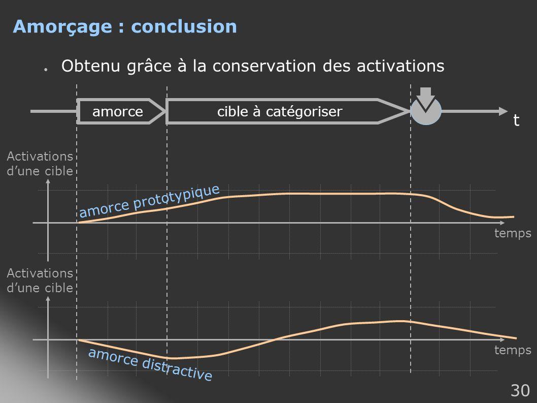 30 Amorçage : conclusion Obtenu grâce à la conservation des activations Activations dune cible temps amorcecible à catégoriser t Activations dune cibl