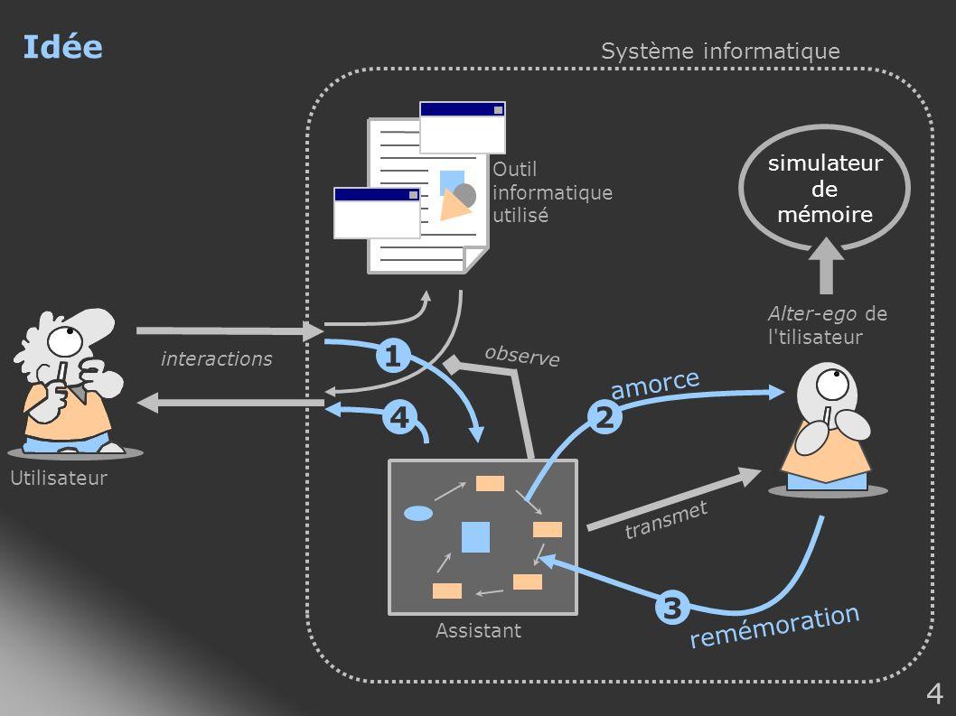 4 Idée Utilisateur Outil informatique utilisé Système informatique Alter-ego de l'tilisateur transmet interactions observe Assistant 1 amorce 2 remémo