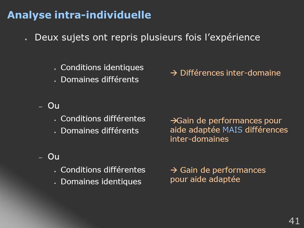 41 Analyse intra-individuelle Deux sujets ont repris plusieurs fois lexpérience Conditions identiques Domaines différents – Ou Conditions différentes