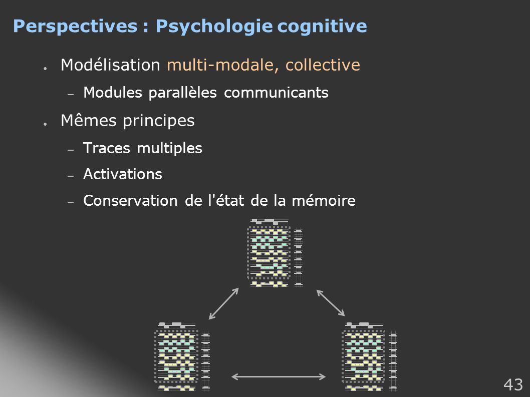 43 Perspectives : Psychologie cognitive Modélisation multi-modale, collective – Modules parallèles communicants Mêmes principes – Traces multiples – Activations – Conservation de l état de la mémoire