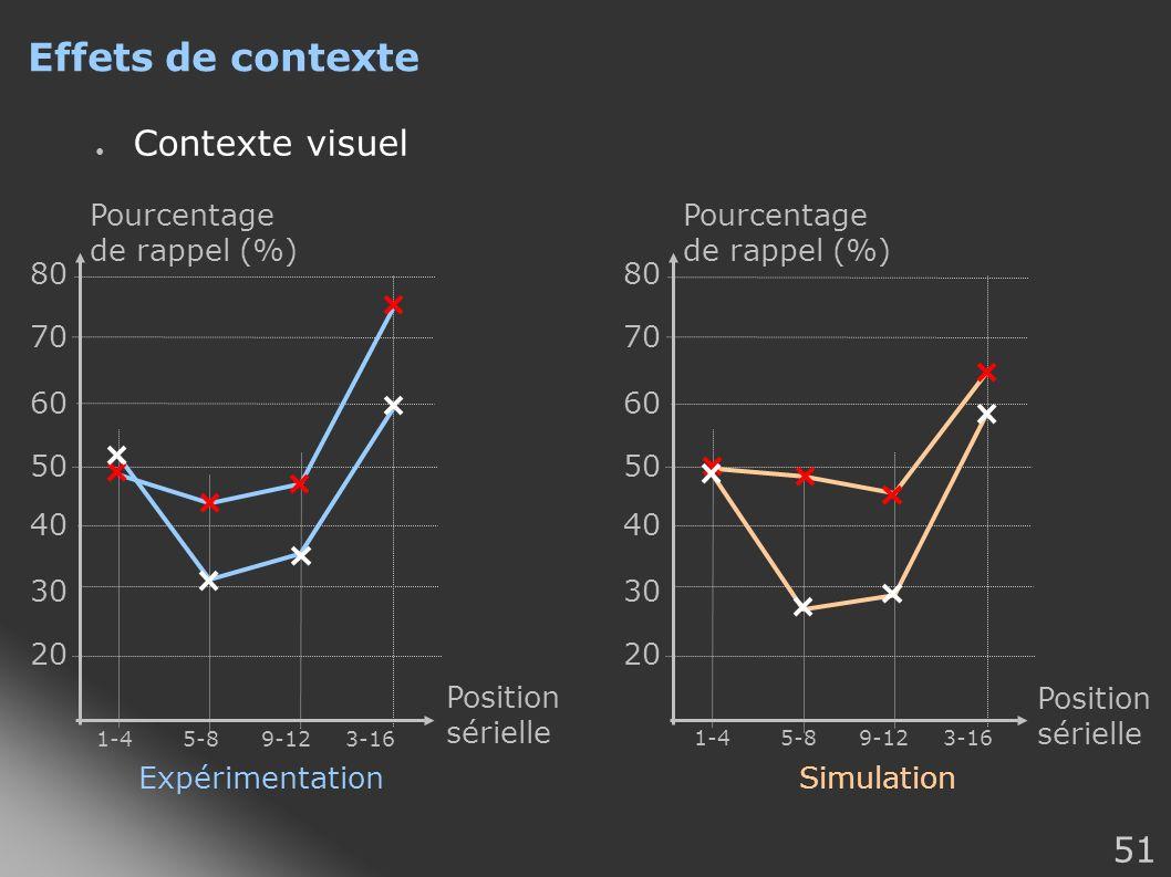51 Effets de contexte Contexte visuel ExpérimentationSimulation 20 80 70 60 50 40 30 Pourcentage de rappel (%) Position sérielle 20 80 70 60 50 40 30