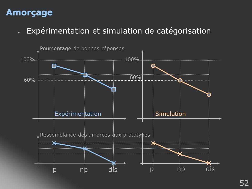 52 Amorçage Expérimentation et simulation de catégorisation nppdis nppdis 100% 60% 100% 60% Pourcentage de bonnes réponses Ressemblance des amorces au
