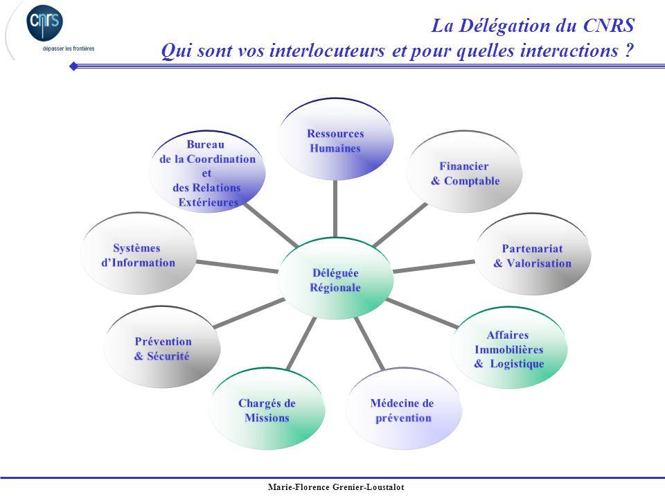 Marie-Florence Grenier-Loustalot Déléguée Régionale Ressources Humaines Financier & Comptable Partenariat & Valorisation Affaires Immobilières & Logis