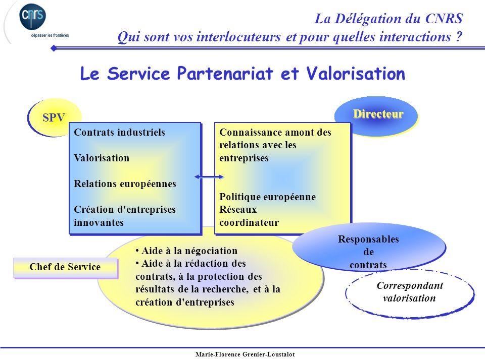 Marie-Florence Grenier-Loustalot Le Service Partenariat et Valorisation Directeur SPV Aide à la négociation Aide à la rédaction des contrats, à la pro