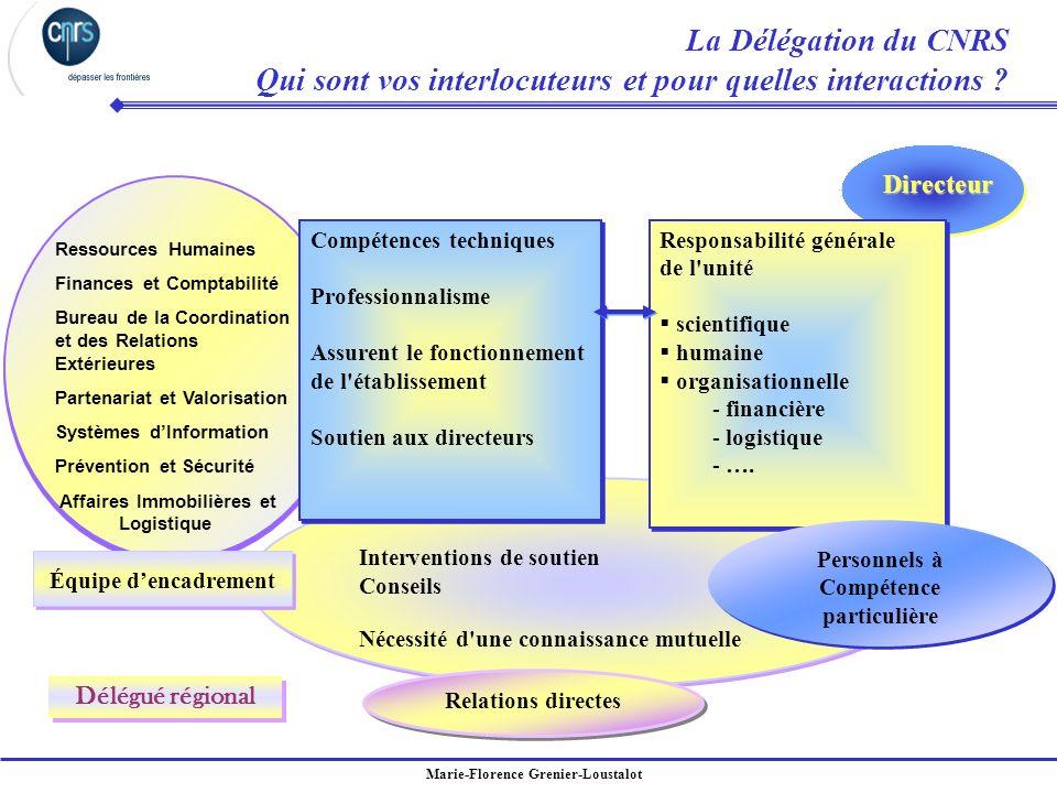 Marie-Florence Grenier-Loustalot La Délégation du CNRS Qui sont vos interlocuteurs et pour quelles interactions ? Ressources Humaines Finances et Comp