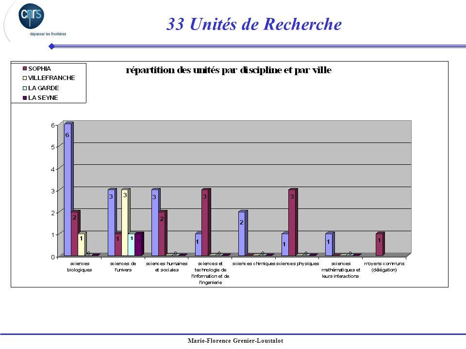 Marie-Florence Grenier-Loustalot 33 Unités de Recherche