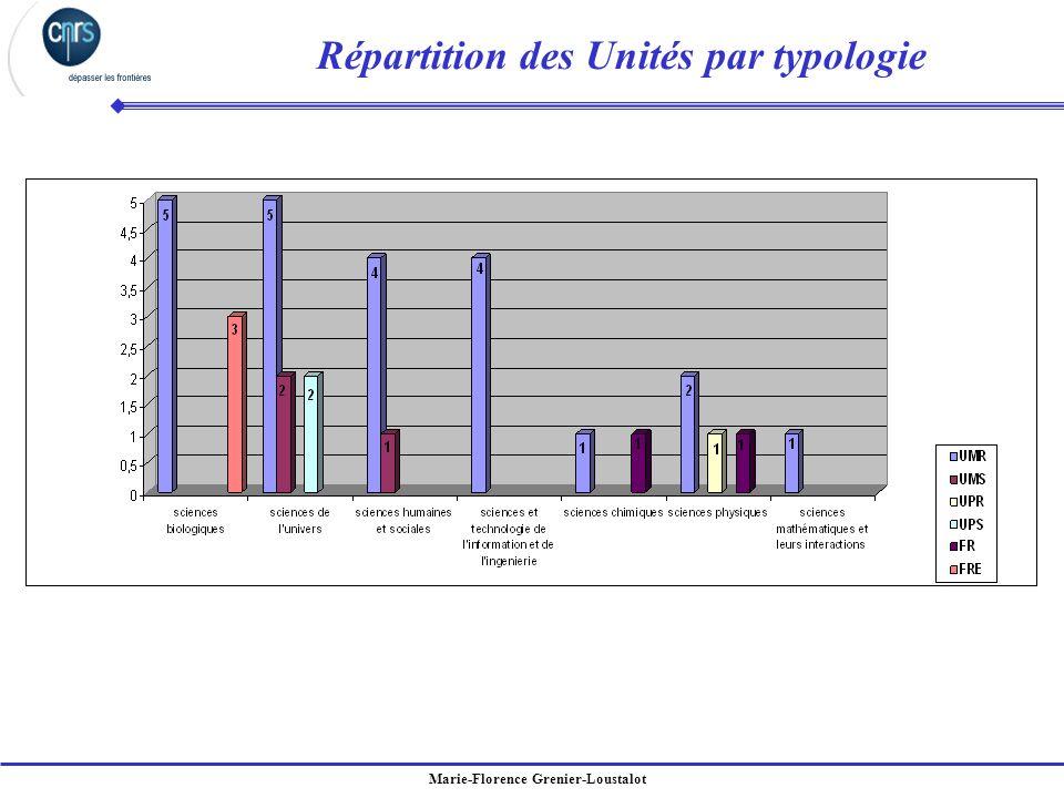 Marie-Florence Grenier-Loustalot Répartition des Unités par typologie
