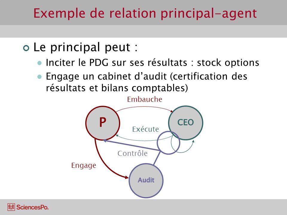 Le principal peut : Inciter le PDG sur ses résultats : stock options Engage un cabinet daudit (certification des résultats et bilans comptables) Exemp
