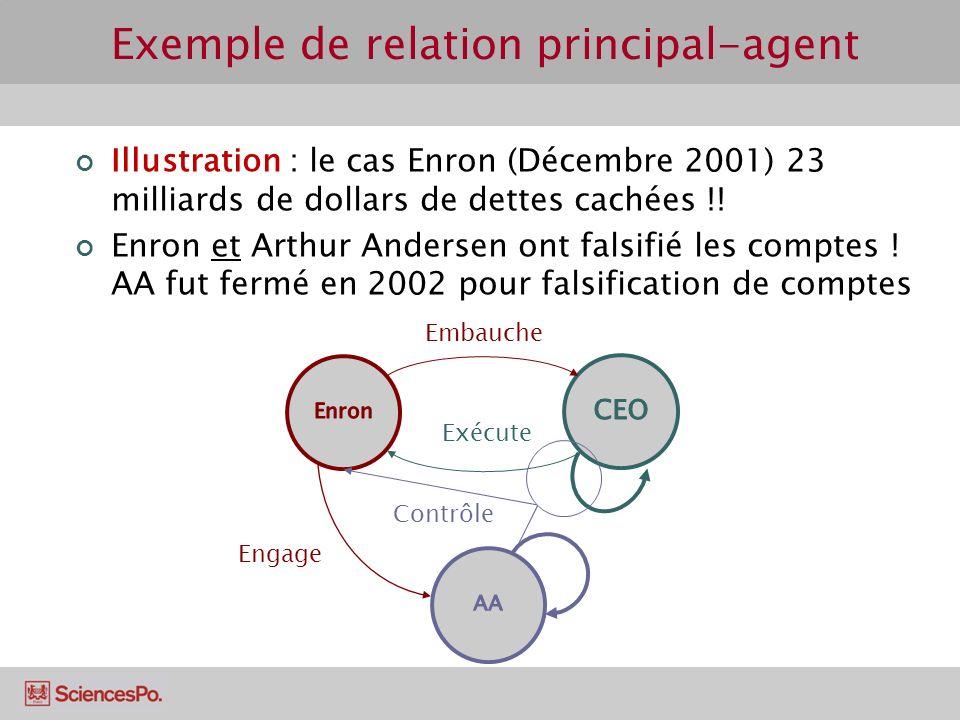 Illustration : le cas Enron (Décembre 2001) 23 milliards de dollars de dettes cachées !! Enron et Arthur Andersen ont falsifié les comptes ! AA fut fe